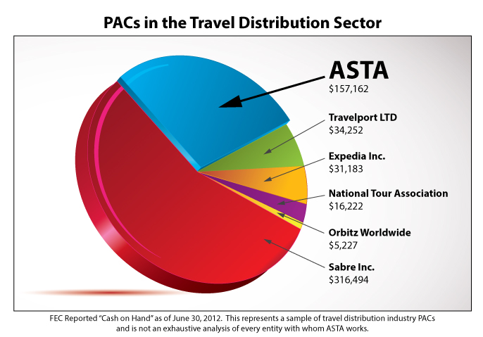 Pacs in Travel Distribution Section