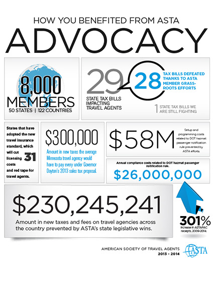 ASTA Advocacy In Action